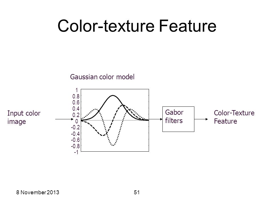 Color-texture Feature