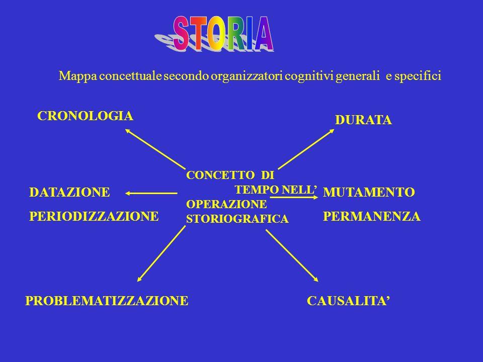 STORIAMappa concettuale secondo organizzatori cognitivi generali e specifici. CRONOLOGIA. DURATA.