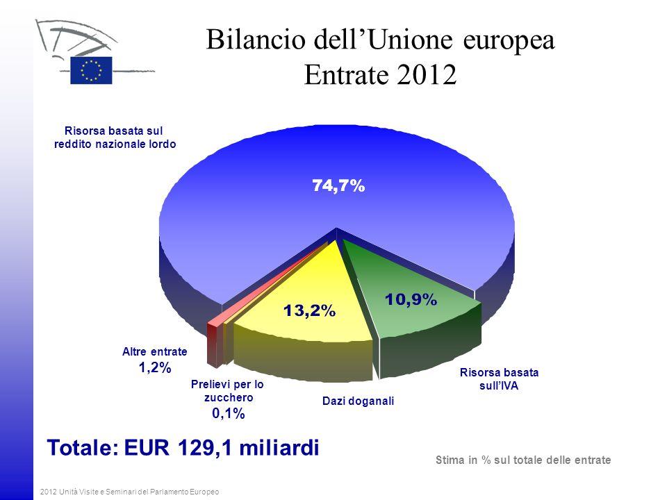 Bilancio dell'Unione europea Entrate 2012