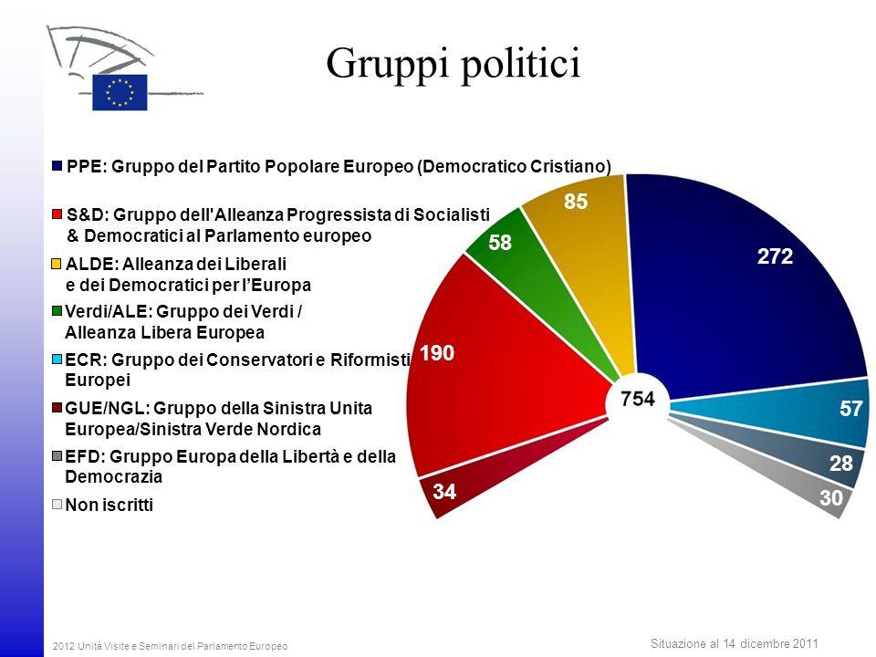 Gruppi politici PPE: Gruppo del Partito Popolare Europeo (Democratico Cristiano) 85. S&D: Gruppo dell Alleanza Progressista di Socialisti.