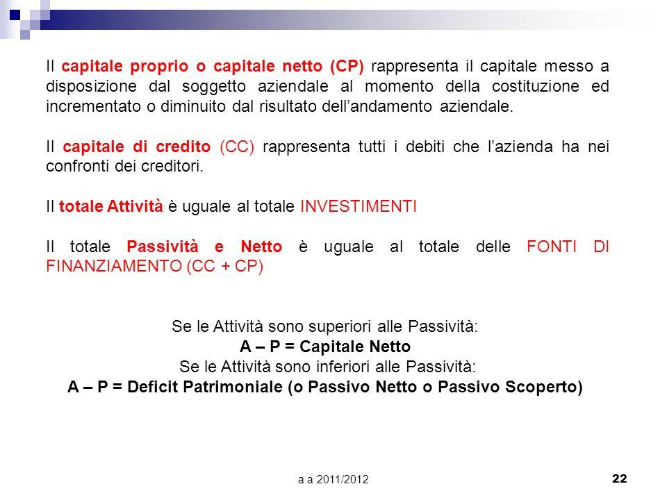 A – P = Deficit Patrimoniale (o Passivo Netto o Passivo Scoperto)