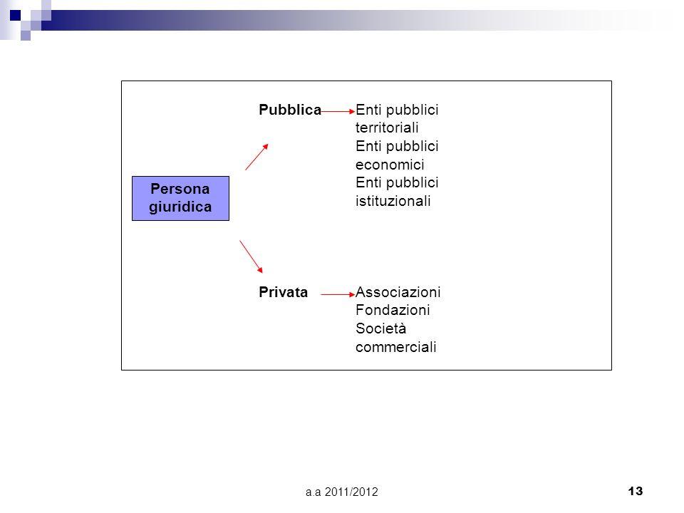 Enti pubblici territoriali Enti pubblici economici