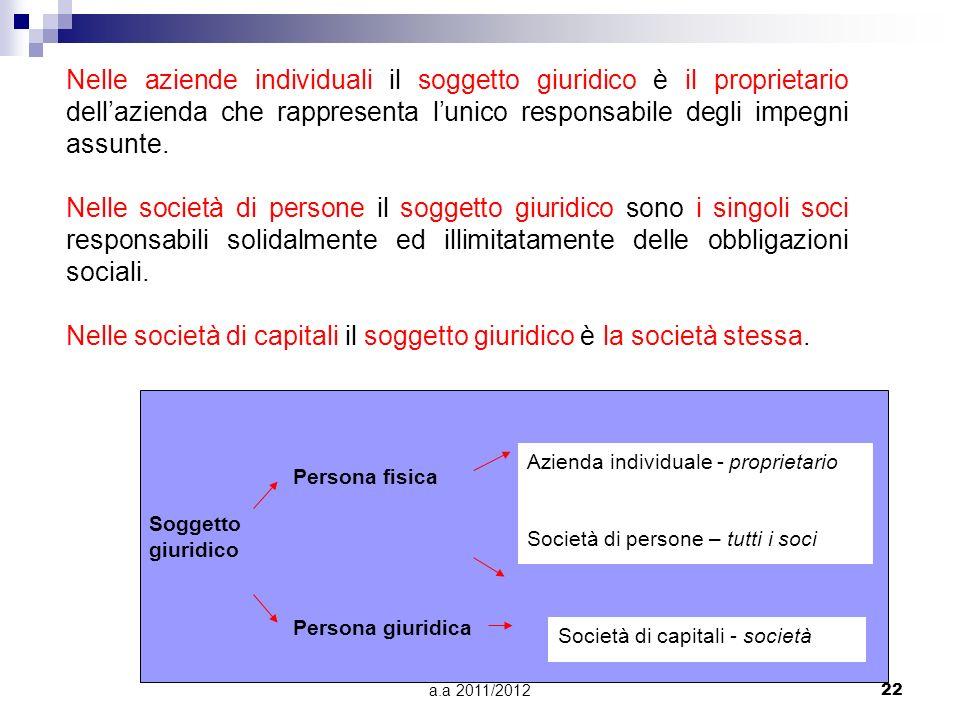 Nelle società di capitali il soggetto giuridico è la società stessa.