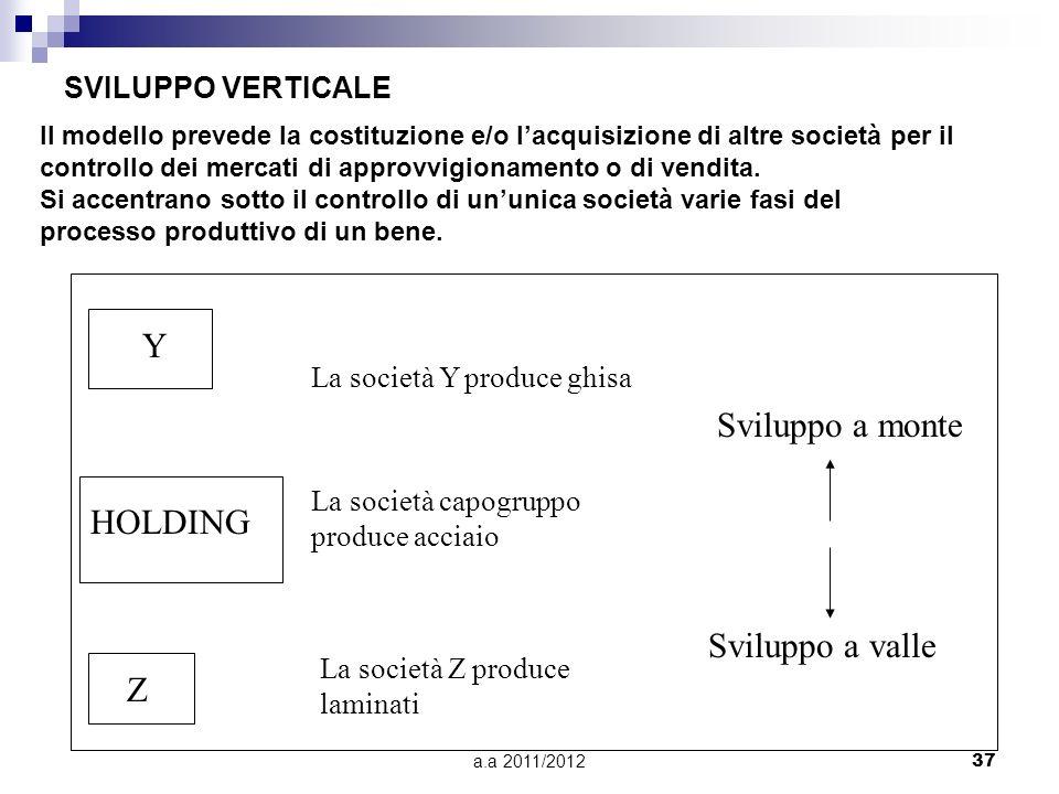 Y Sviluppo a monte HOLDING Sviluppo a valle Z SVILUPPO VERTICALE