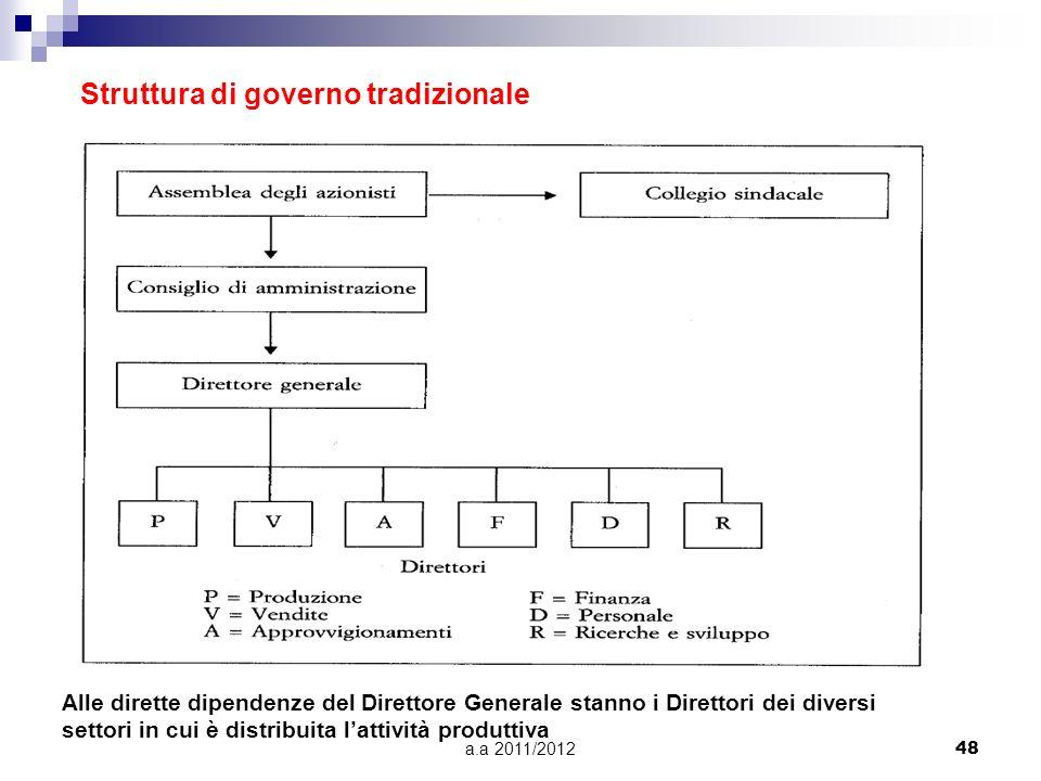 Struttura di governo tradizionale