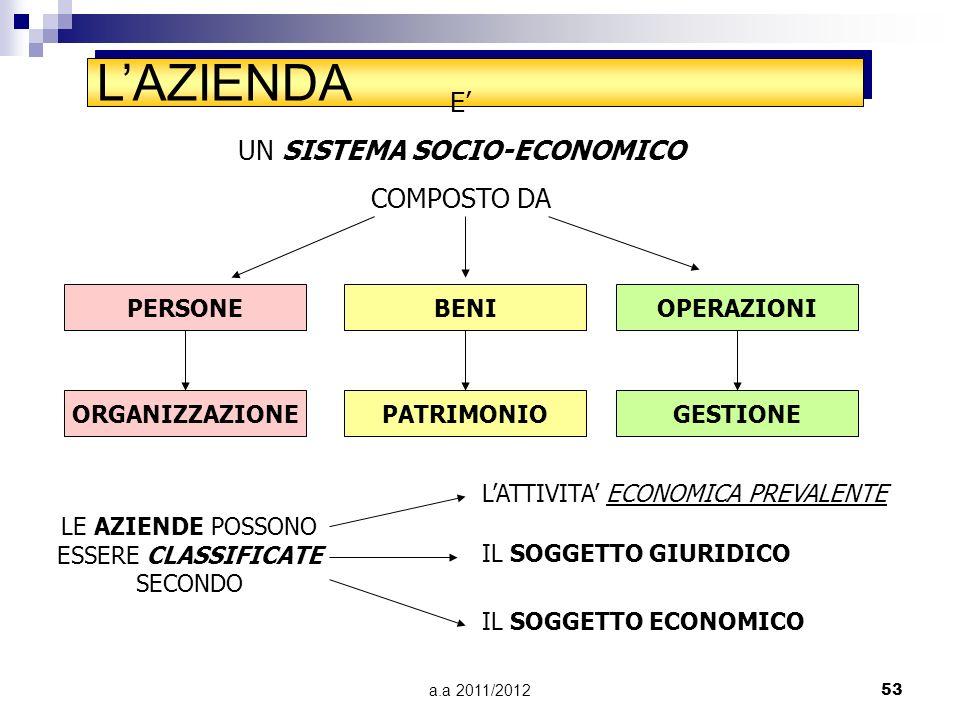 L'AZIENDA E' UN SISTEMA SOCIO-ECONOMICO COMPOSTO DA PERSONE BENI