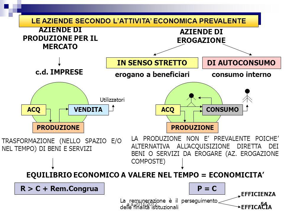 LE AZIENDE SECONDO L'ATTIVITA' ECONOMICA PREVALENTE