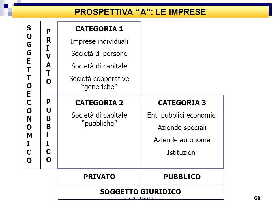PROSPETTIVA A : LE IMPRESE