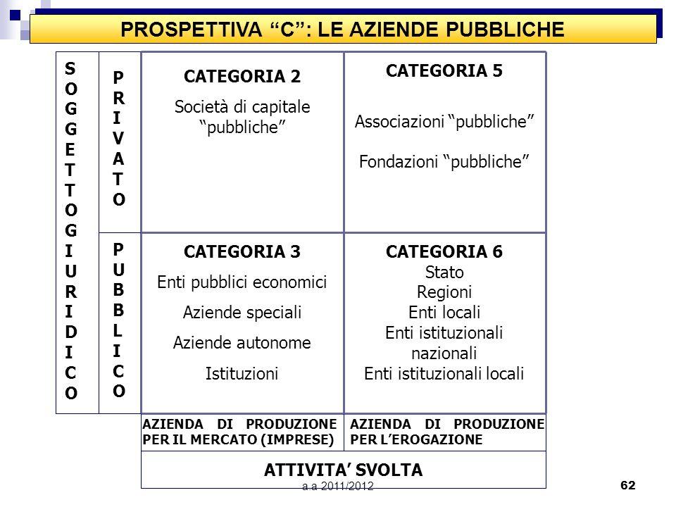 PROSPETTIVA C : LE AZIENDE PUBBLICHE