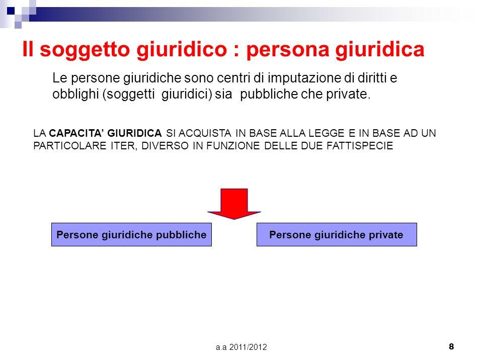 Il soggetto giuridico : persona giuridica