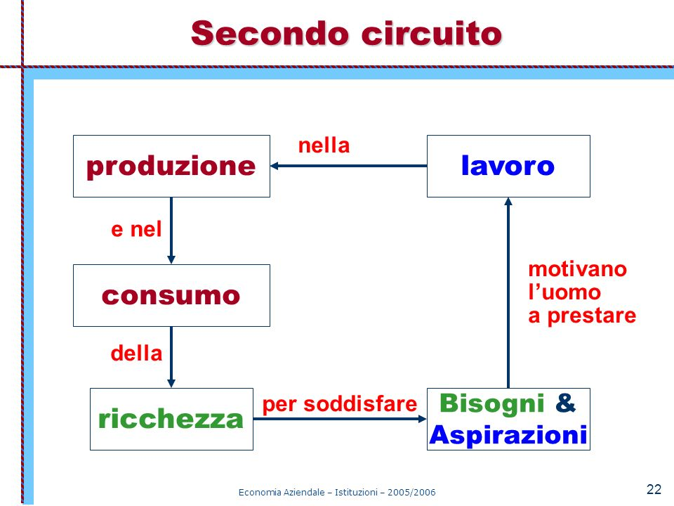 Economia Aziendale – Istituzioni – 2005/2006