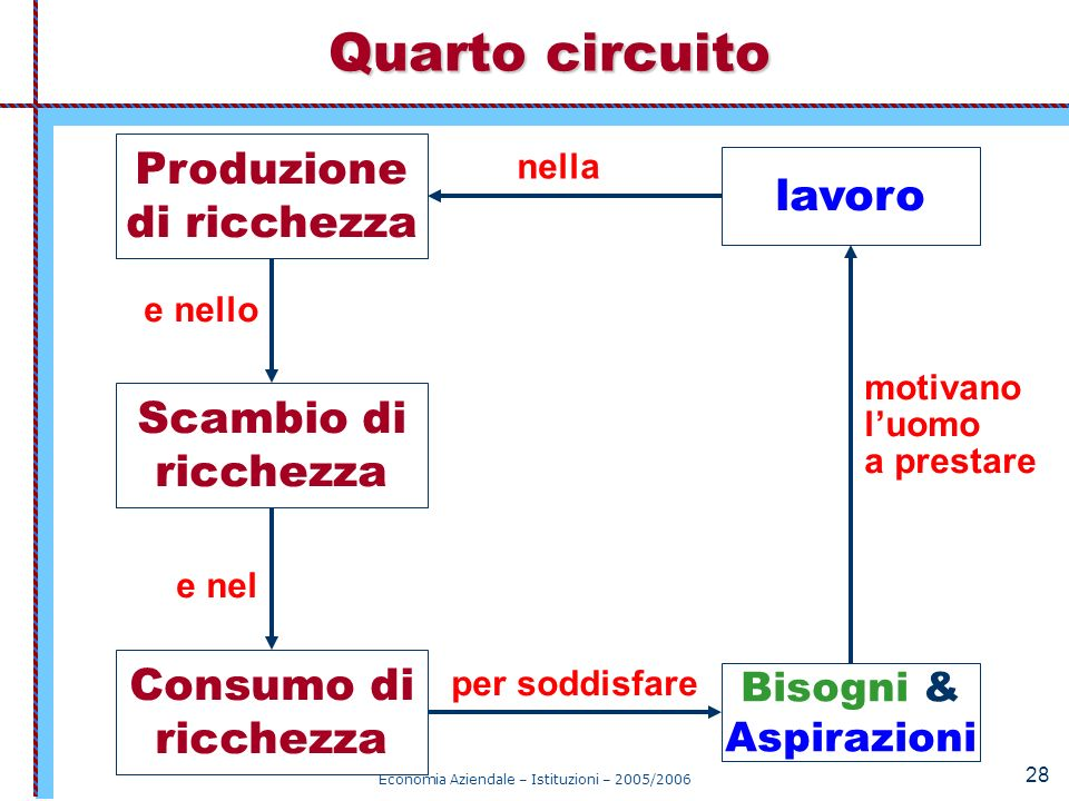 Quarto circuito Produzione di ricchezza lavoro Scambio di ricchezza