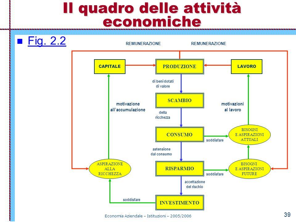 Il quadro delle attività economiche