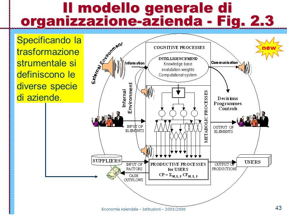 Il modello generale di organizzazione-azienda - Fig. 2.3