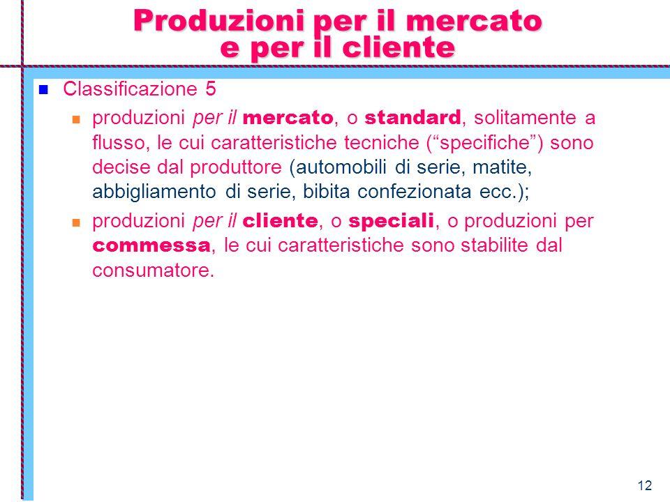Produzioni per il mercato e per il cliente