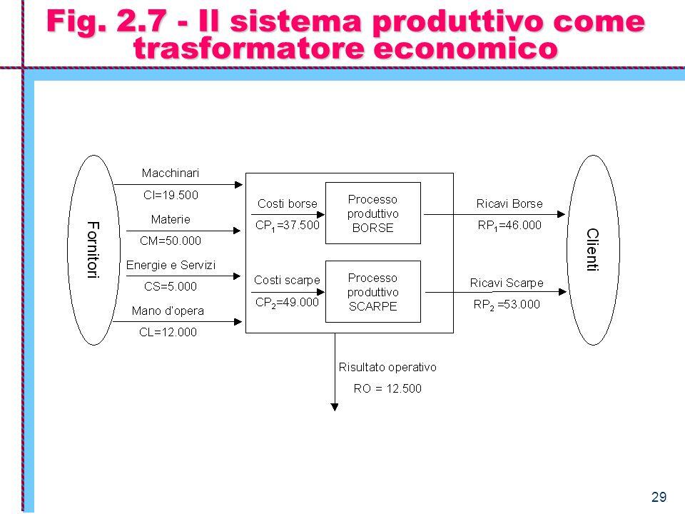 Fig. 2.7 - Il sistema produttivo come trasformatore economico