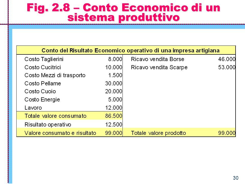 Fig. 2.8 – Conto Economico di un sistema produttivo
