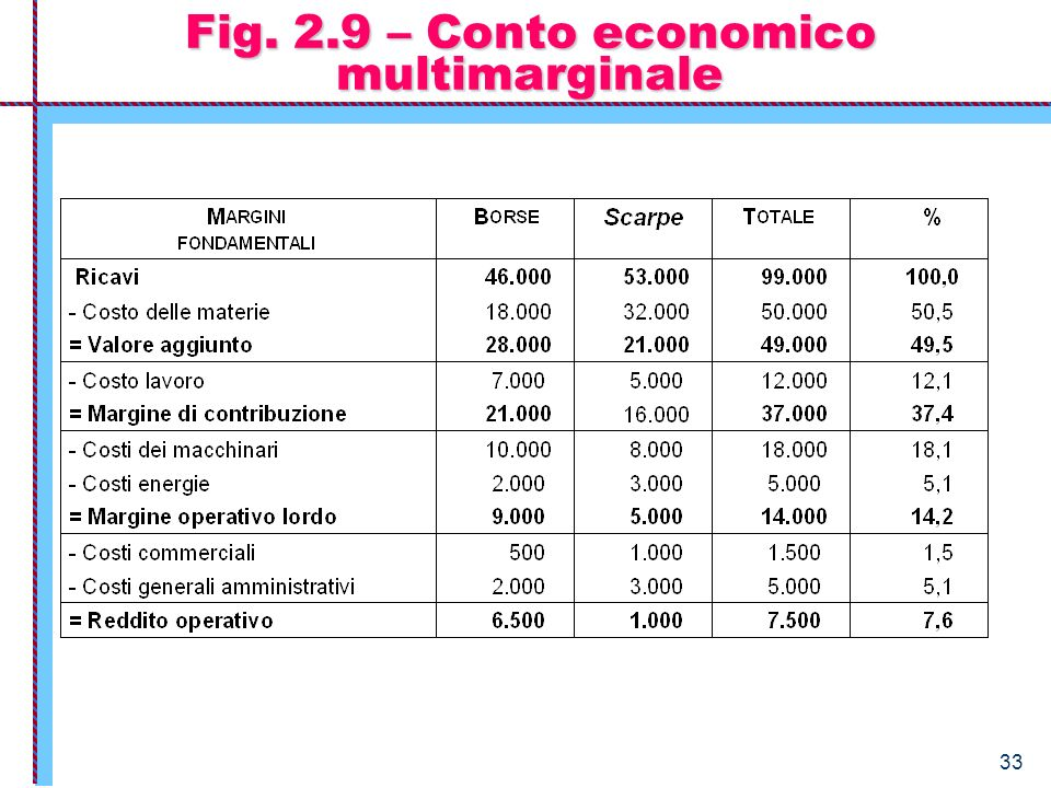 Fig. 2.9 – Conto economico multimarginale
