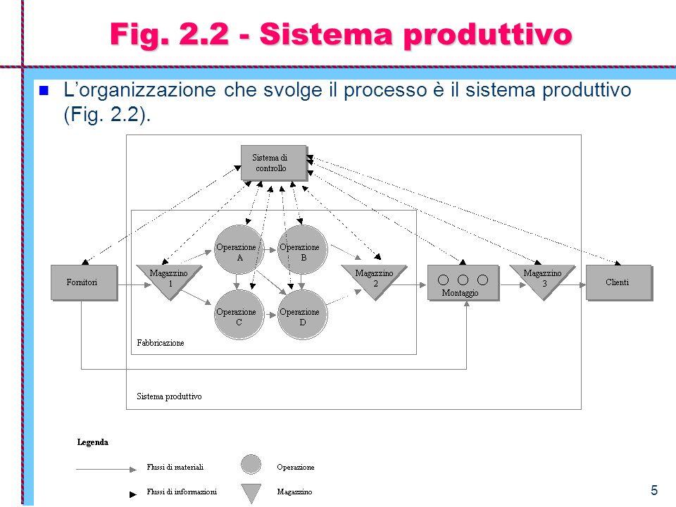 Fig. 2.2 - Sistema produttivo
