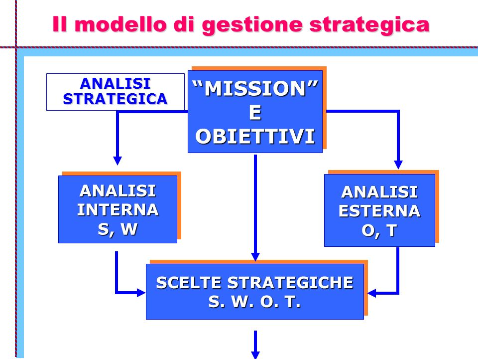 Il modello di gestione strategica