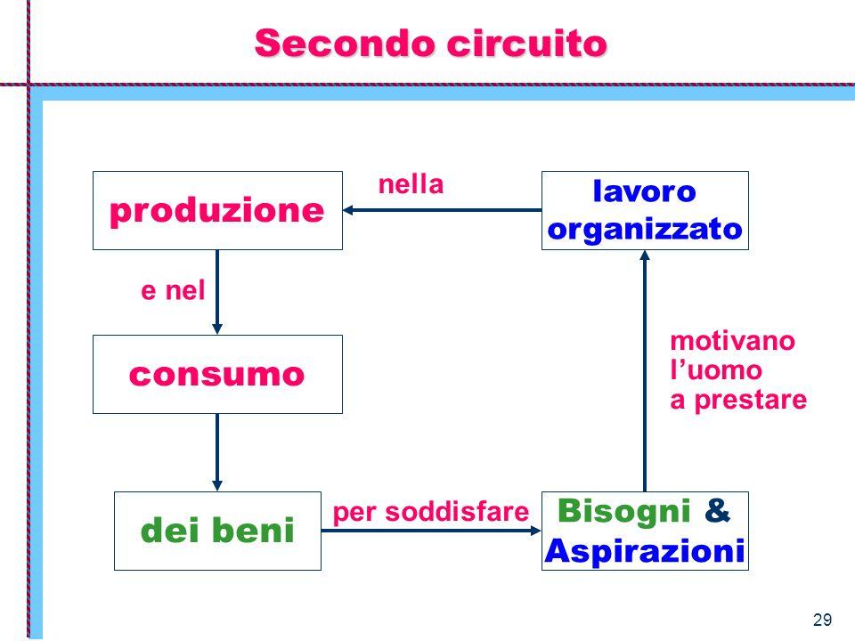 Secondo circuito produzione consumo dei beni Bisogni & Aspirazioni