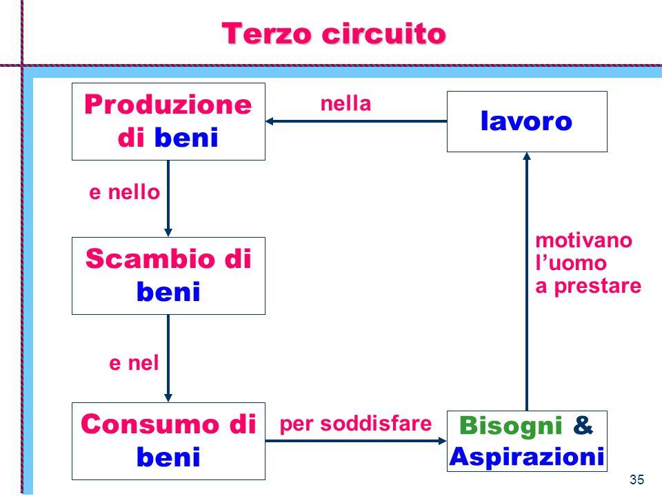 Terzo circuito Produzione di beni lavoro Scambio di beni