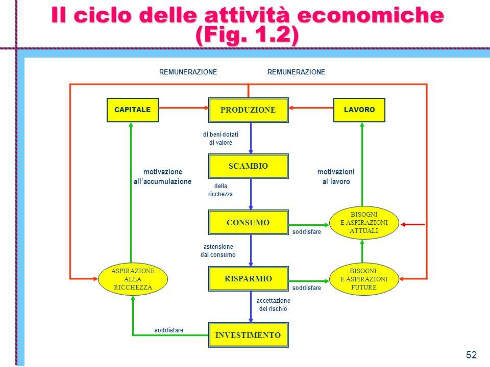Il ciclo delle attività economiche (Fig. 1.2)