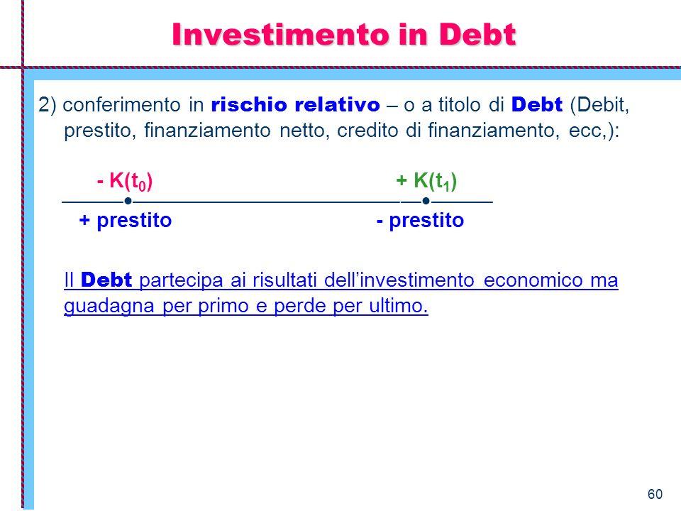 Investimento in Debt