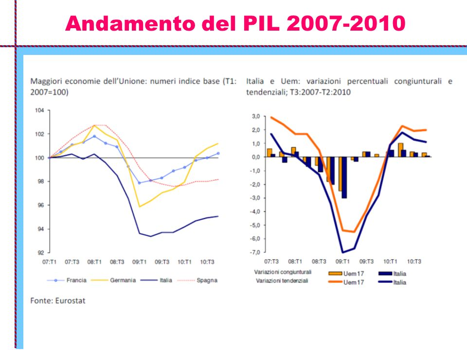 Andamento del PIL 2007-2010
