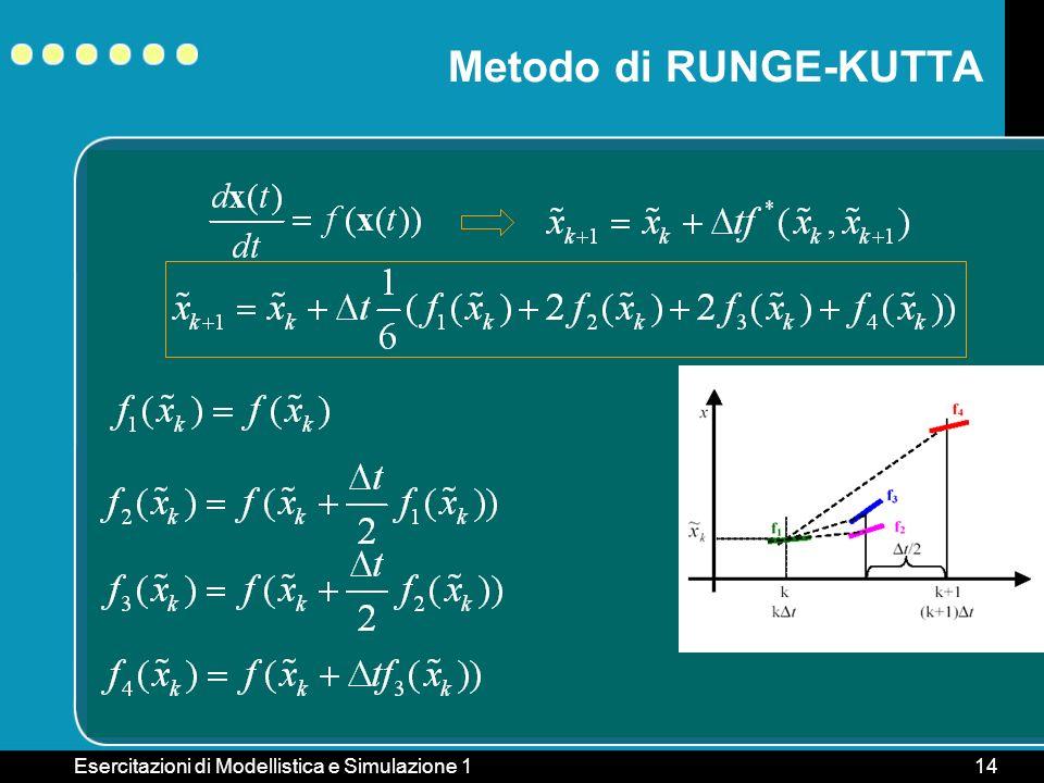 Metodo di RUNGE-KUTTA