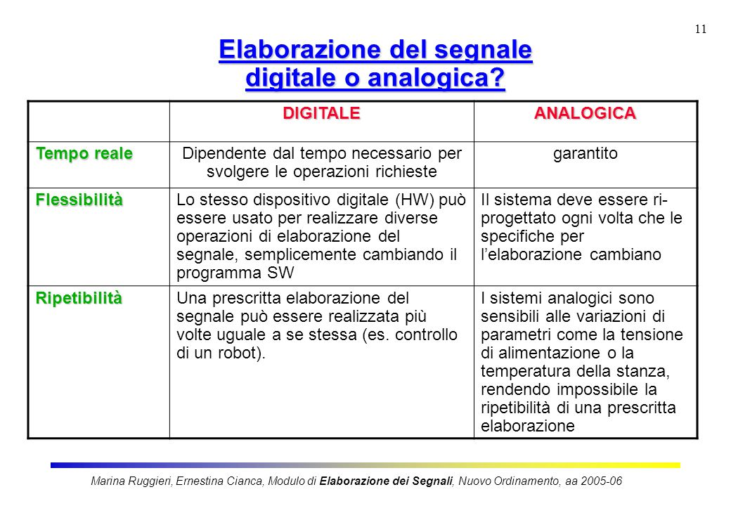 Elaborazione del segnale digitale o analogica