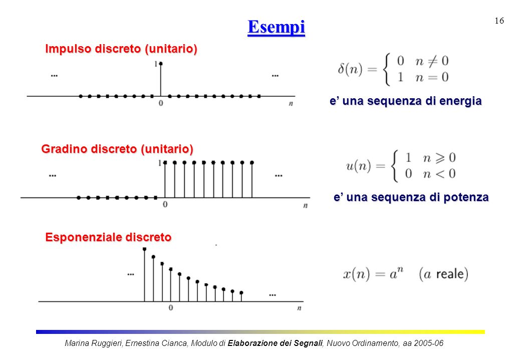 Esempi Impulso discreto (unitario) e' una sequenza di energia