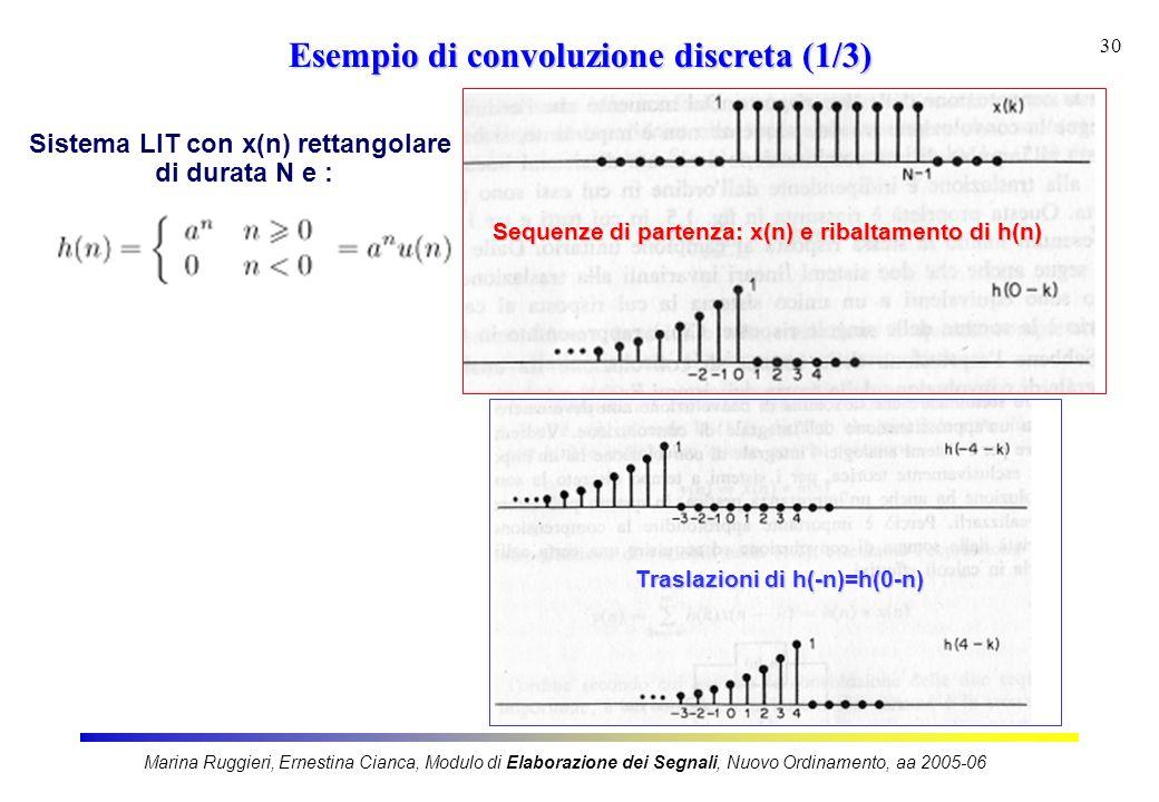 Sistema LIT con x(n) rettangolare