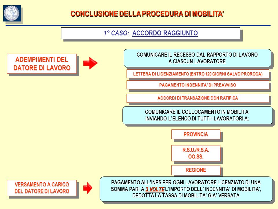 CONCLUSIONE DELLA PROCEDURA DI MOBILITA'