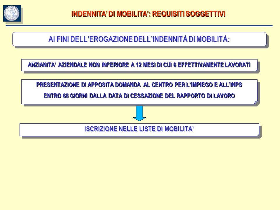 INDENNITA' DI MOBILITA': REQUISITI SOGGETTIVI