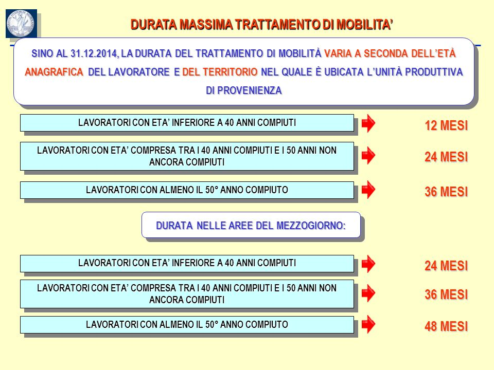 DURATA MASSIMA TRATTAMENTO DI MOBILITA'