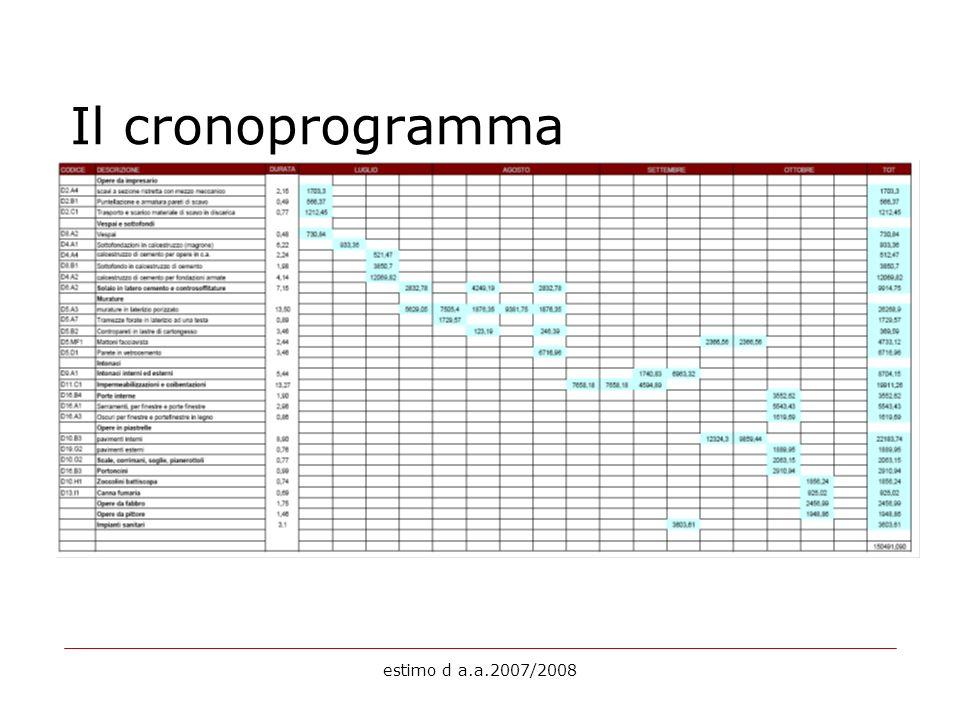 Il cronoprogramma estimo d a.a.2007/2008