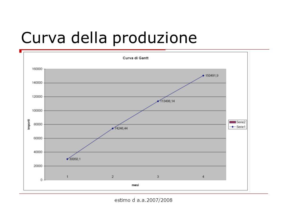 Curva della produzione