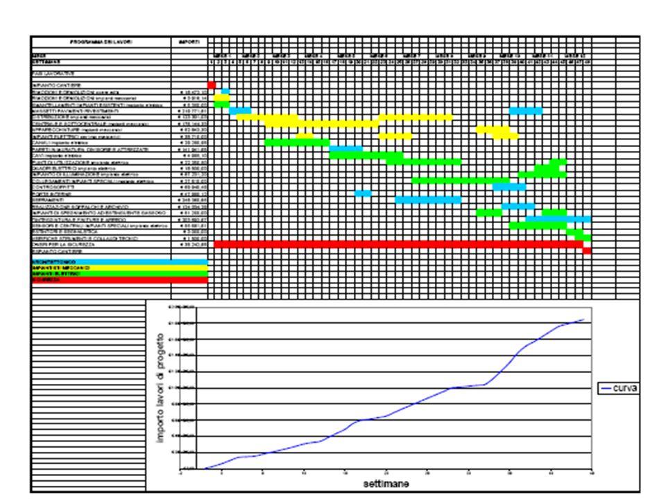 Esempi di cronoprogramma