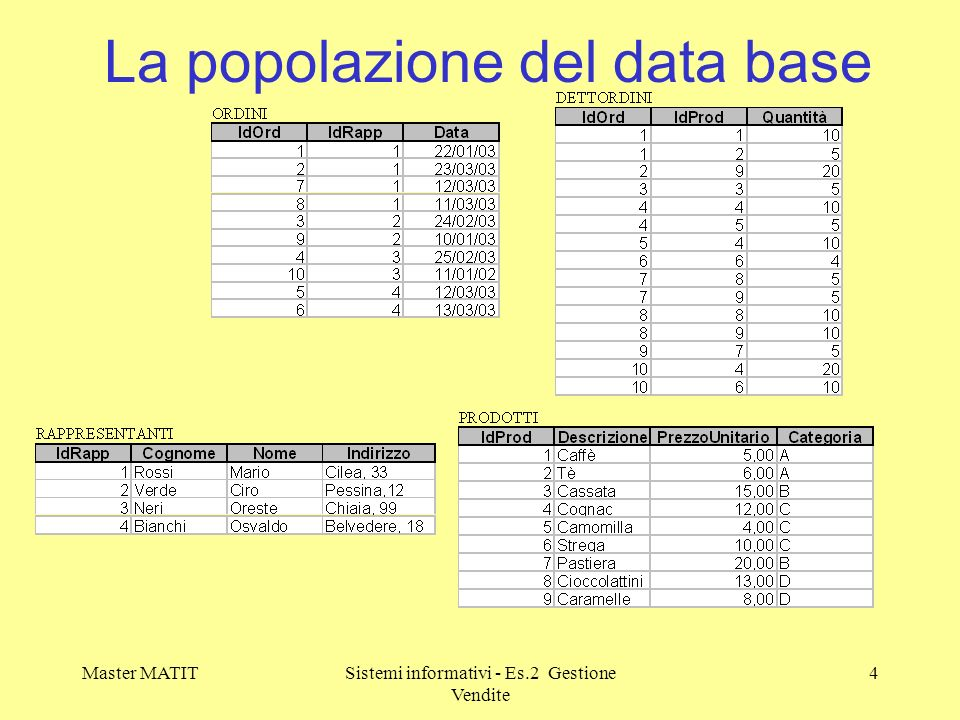 La popolazione del data base