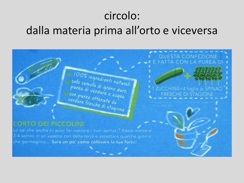 circolo: dalla materia prima all'orto e viceversa