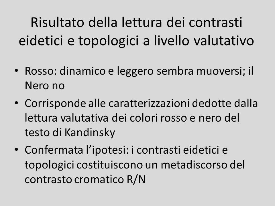 Risultato della lettura dei contrasti eidetici e topologici a livello valutativo