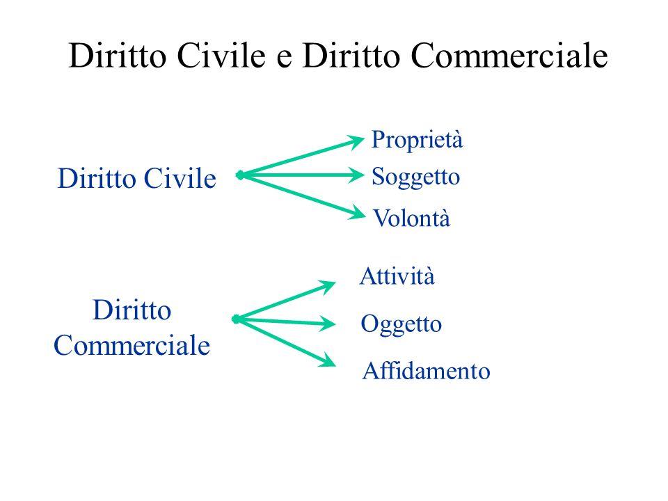 Diritto Civile e Diritto Commerciale