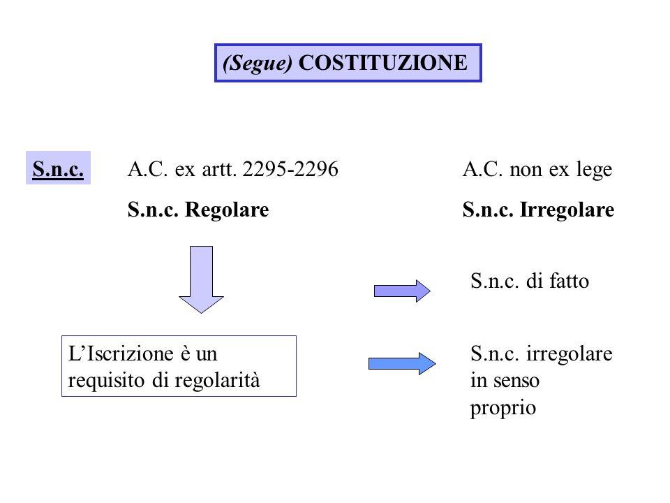 (Segue) COSTITUZIONE S.n.c. A.C. ex artt. 2295-2296 A.C. non ex lege. S.n.c. Regolare S.n.c. Irregolare.