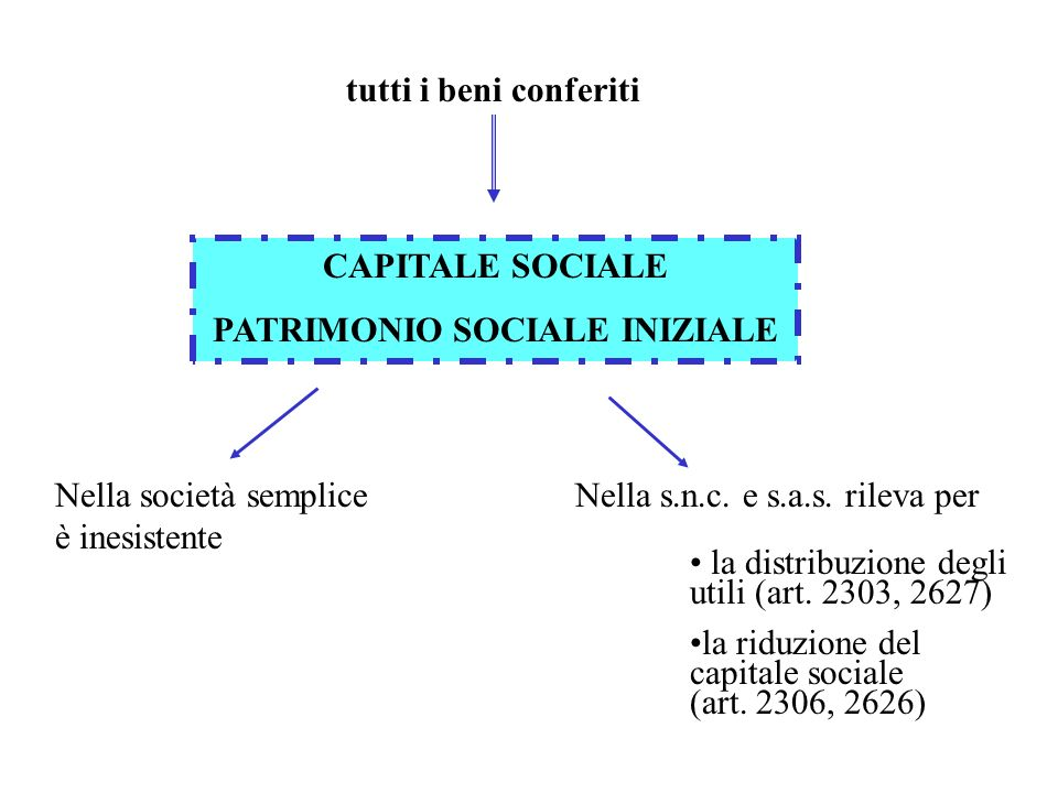 PATRIMONIO SOCIALE INIZIALE