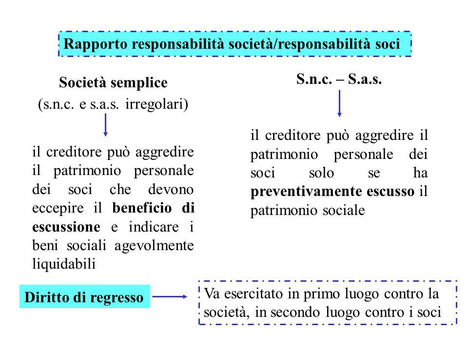 Rapporto responsabilità società/responsabilità soci