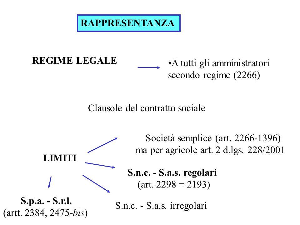RAPPRESENTANZA REGIME LEGALE. A tutti gli amministratori secondo regime (2266) Clausole del contratto sociale.