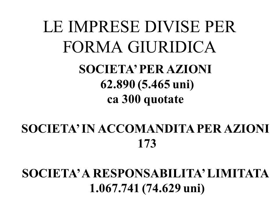 LE IMPRESE DIVISE PER FORMA GIURIDICA