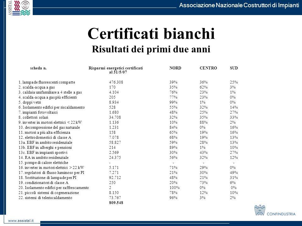 Certificati bianchi Risultati dei primi due anni