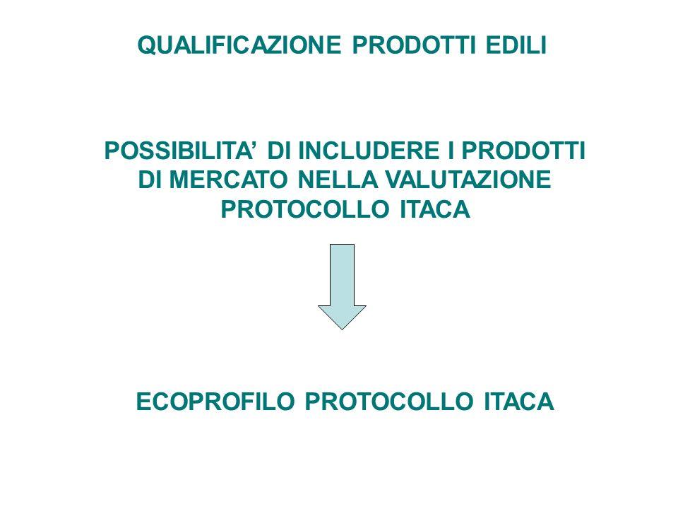 QUALIFICAZIONE PRODOTTI EDILI ECOPROFILO PROTOCOLLO ITACA